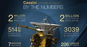 News | Cassini Celebrates 10 Years Exploring Saturn