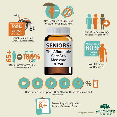Seniors: The Affordable Care Act, Medicare & You http ...