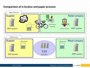 Download edi invoice format rabitahnet for What is e invoicing