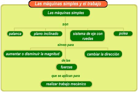 Utilidad Del Barco De Vapor by La Ciencia De La Vida Tema Nro 1 M 225 Quinas Simples