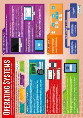 operating systems poster  images computer science