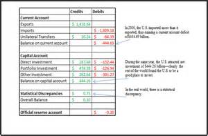 Examples of Payments Current Account Balance