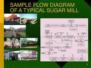 Ppt - Elspec Equalizers For Sugar Industry Powerpoint Presentation