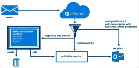 Office 365 Mail Protection by Hygiene For Your Email Unh Adds Additional Layer Of