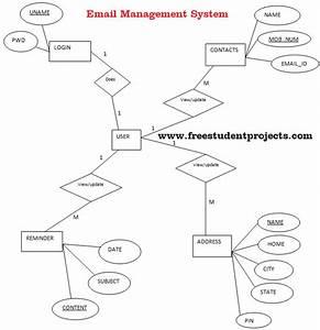 Email Management System Er Diagram