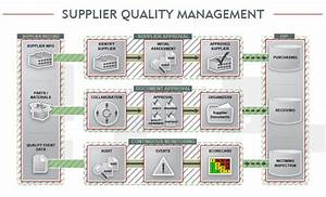 supplier management software systems With supplier management process document