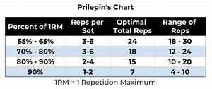 Weight Lifting Percentage Chart Prilepin 39 S Chart Explained How To Use For Gains In 2019