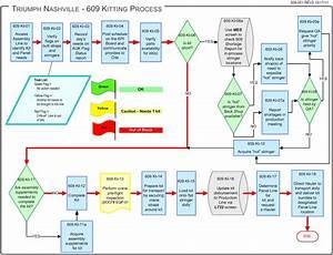 Manufacturing Process Siam Chuyo Flow Chart Garment Pdf