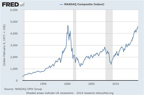 Welcome to the new nasdaq. Most People Don't Believe It, But We Are Right On Schedule ...