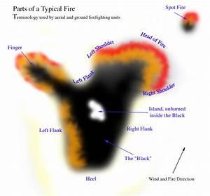 Wildfire 101  Fire Anatomy