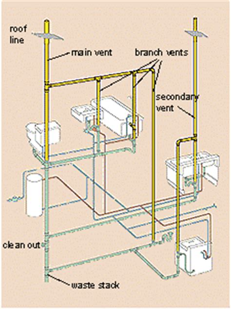 plumbing a kitchen sink venting dwv layout 7515