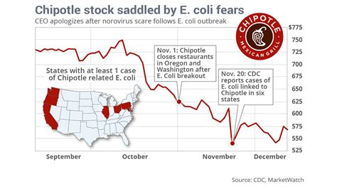 Chipotle's Stock Drops After Another E. Coli Outbreak