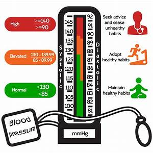 Blood Pressure Numbers Explained