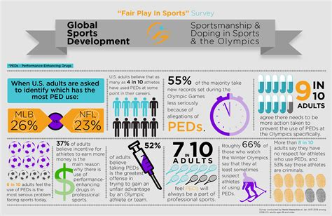 Global Sports Development