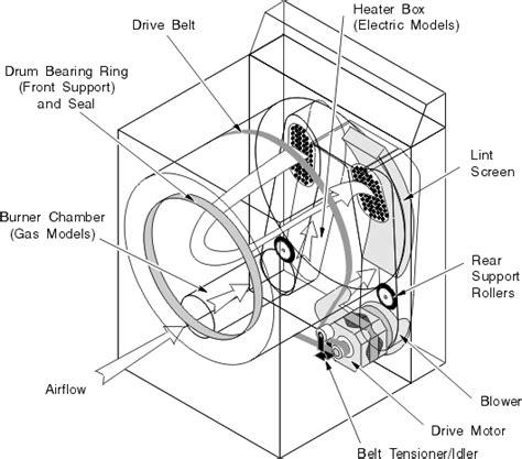 avanti d110 dryer fan belt whirlpool kenmore 29 clothes dryer repairs dryer