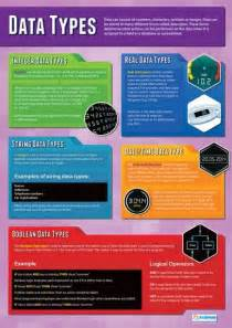 What Type Of Information Should Be On A Resume by Data Types Poster Technology Type Posters And Poster
