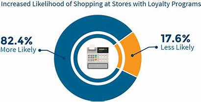 Loyalty Program Customer Programs Statistics Why Team