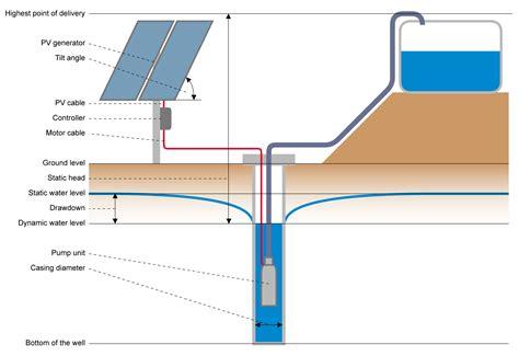 solar water solar water block diagram