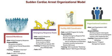 emergency response plan  living system