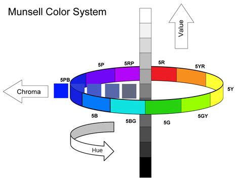 color system munsell notations for golden and williamsburg paints