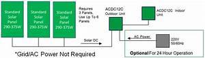 Dc Solar Air Conditioner Heat Pump