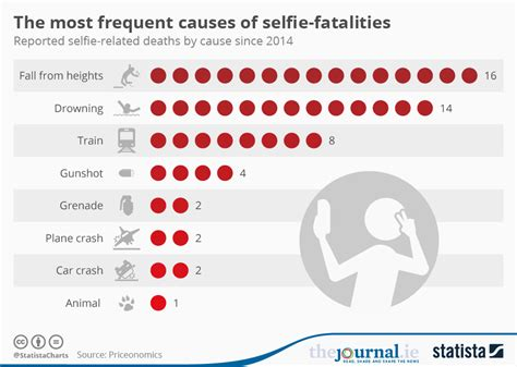 The Most Frequent Causes Of Selfie-fatalities