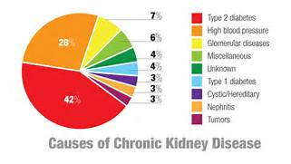 chronic kidney dis...