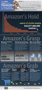 Amazon Infographic How A Single Company Gained A