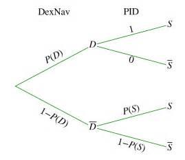 Pokemon Oras Dexnav Shiny Encounter Probability Analysis
