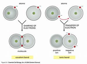 What is the difference between covalent and ionic bonding ...