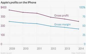 iPhone 6 preorders may be up, but profit margins are down