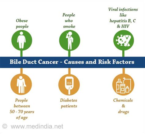 bile duct cancer cholangiocarcinoma  risk