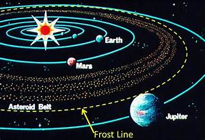 The asteroid belt is the region of the Solar System ...