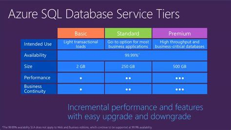 microsoft azure sql  overview teched europe