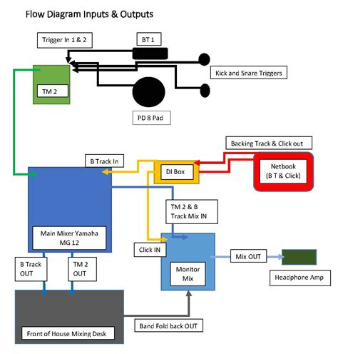 Diagram Of Signal by Roland Hybrid Drum Kit Sibson Performance