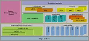 Ecos Runtime Functionality