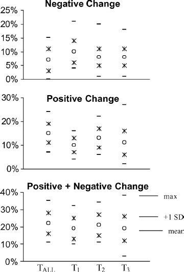 NDVI change: means, minima, maxima, and standard