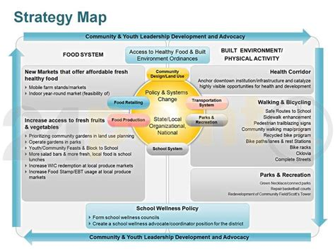 strategy map community  youth leadership development