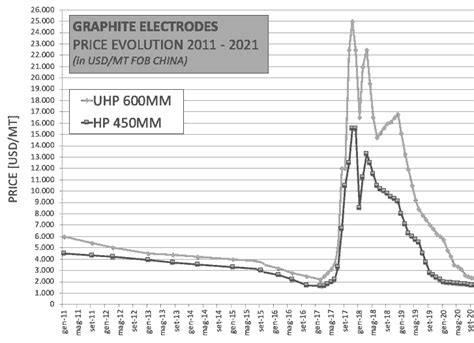 electrode prices chart  index  dancrabon