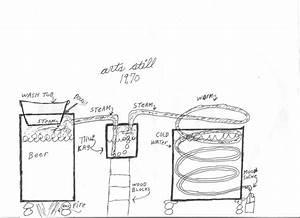 Moonshine Still Blueprint And Descriptions