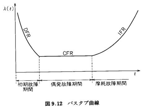 Bathtub Curve by 信頼性 信頼性工学 信頼性試験