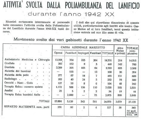 Cassa Mutua Interno by Storia Cassa Mutua Marzotto