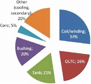 Bushing Failure Shows Significant Percentage Of Transformer Failure  8