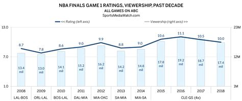nba finals ratings game  hits cavs warriors  sports