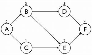 Activity On Node Network Diagram Examples