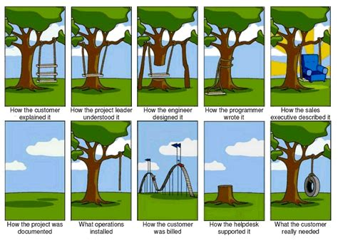 software development life cycle funny software