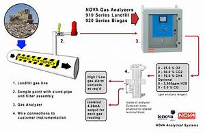 Landfill Gas  U0026 Biogas Analyzers