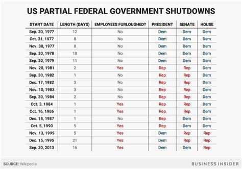 history  government shutdowns fedsmithcom