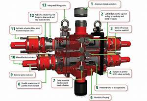 Hydraulic Blowout Preventer  U2013 Newcore Global Pvt  Ltd