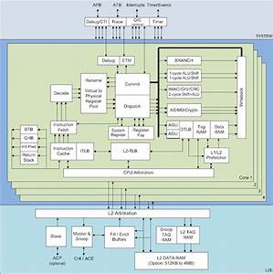 Inside Arm U0026 39 S Cortex-a72 Microarchitecture